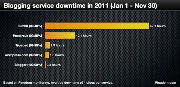 Стабильность блогсервисов в цифрах