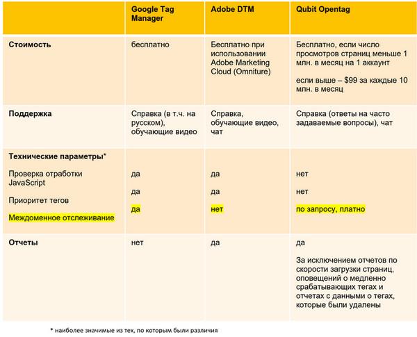 Системы управления тегами. Сравнение Google Tag Manager, Adobe DTM и Qubit OpenTag