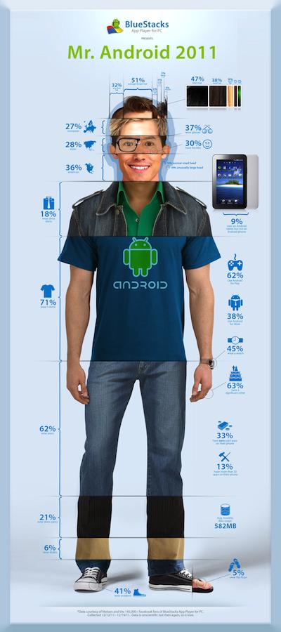 Портрет пользователя Android